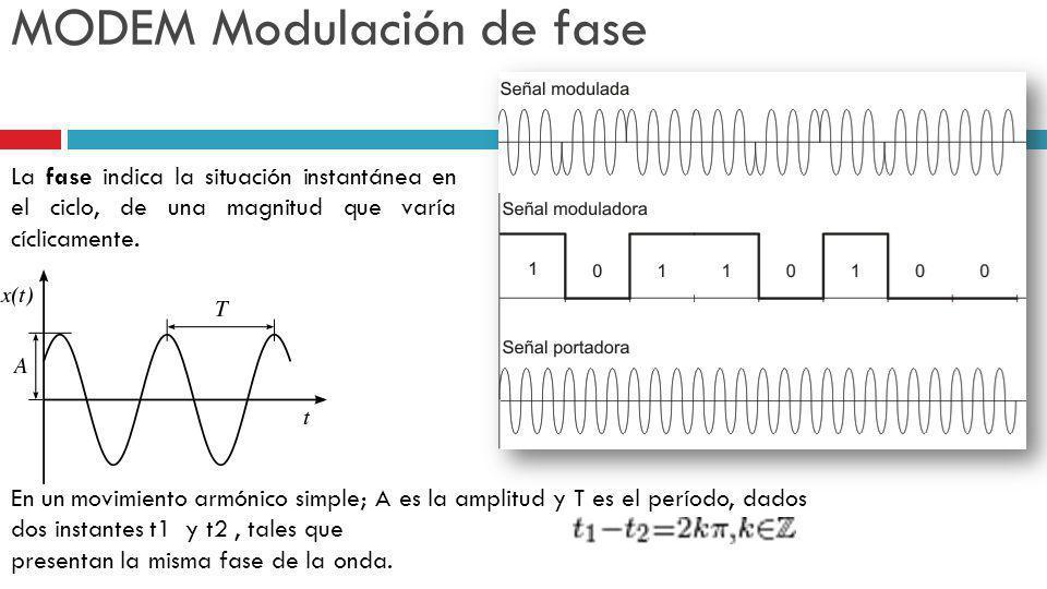 MODEM Modulación de fase