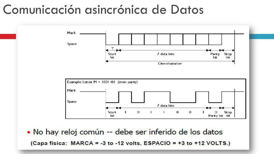 Comunicación asincrónica de Datos