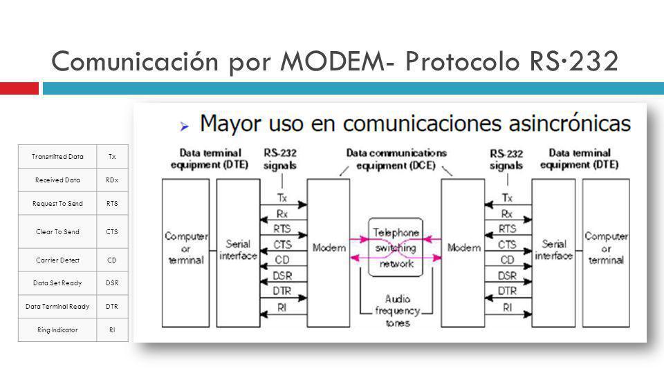 Comunicación por MODEM- Protocolo RS·232