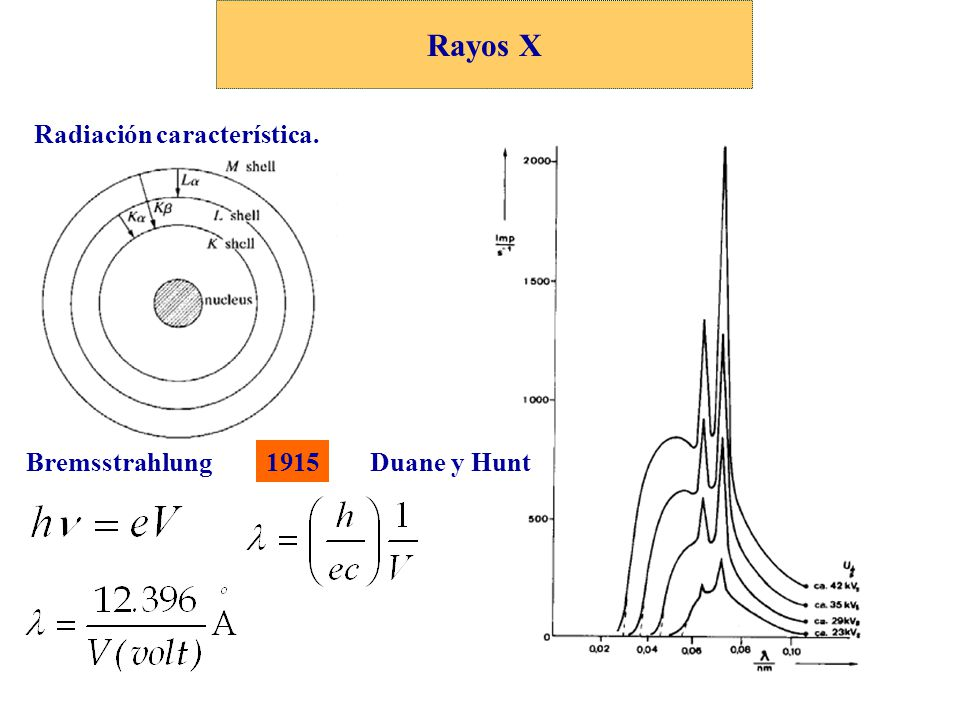 Rayos X Radiación característica. Bremsstrahlung 1915 Duane y Hunt