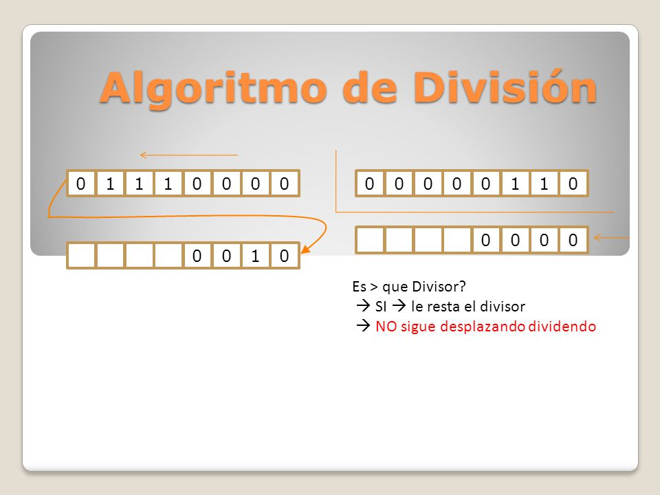 Algoritmo de División 1 1 1 Es > que Divisor