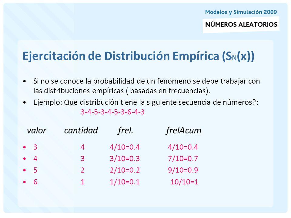 Ejercitación de Distribución Empírica (SN(x))
