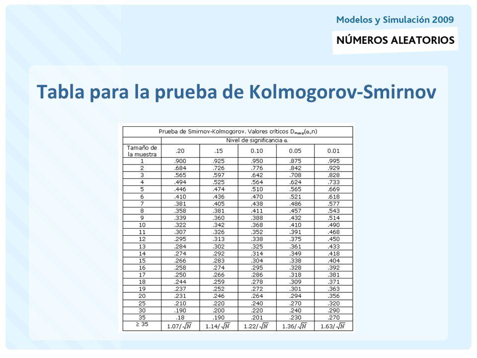 Tabla para la prueba de Kolmogorov-Smirnov