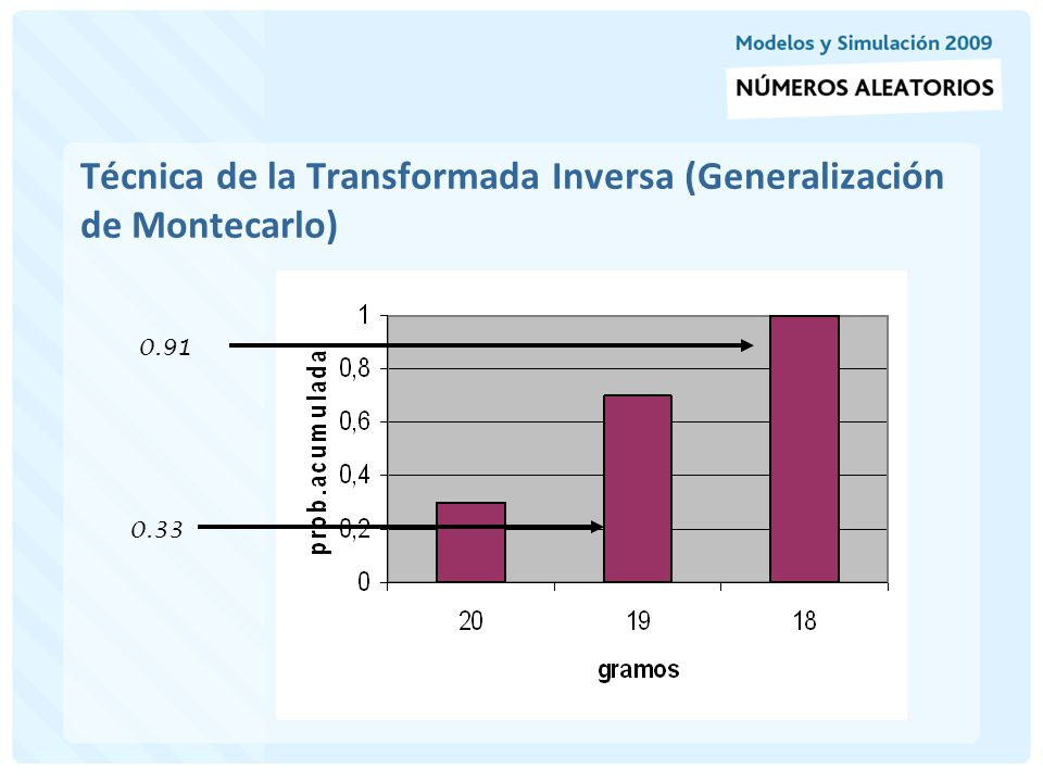 Técnica de la Transformada Inversa (Generalización de Montecarlo)
