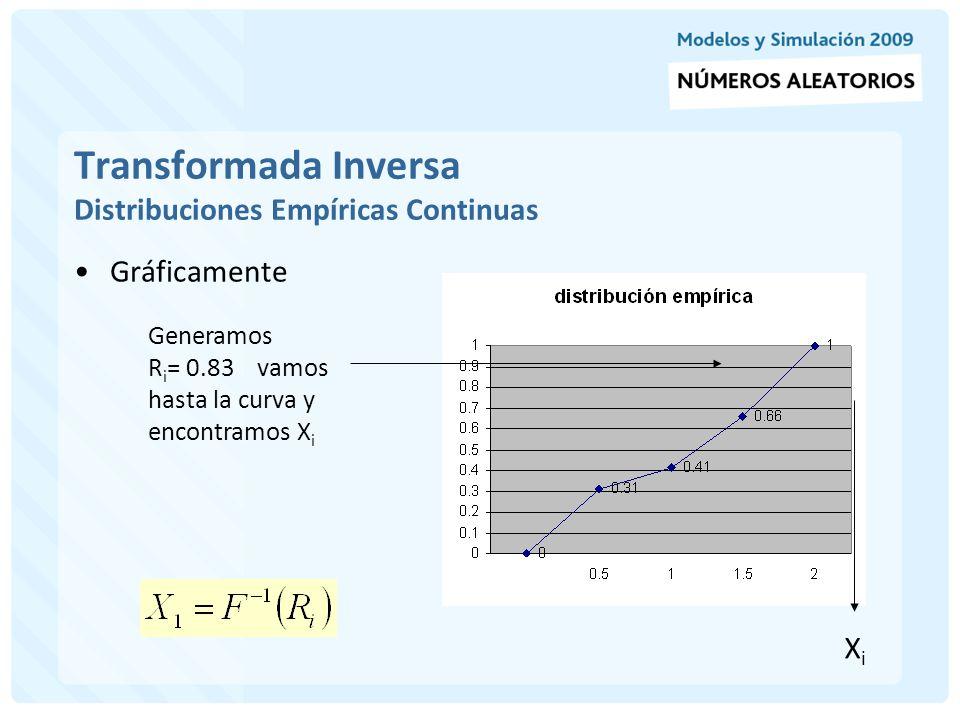 Transformada Inversa Distribuciones Empíricas Continuas
