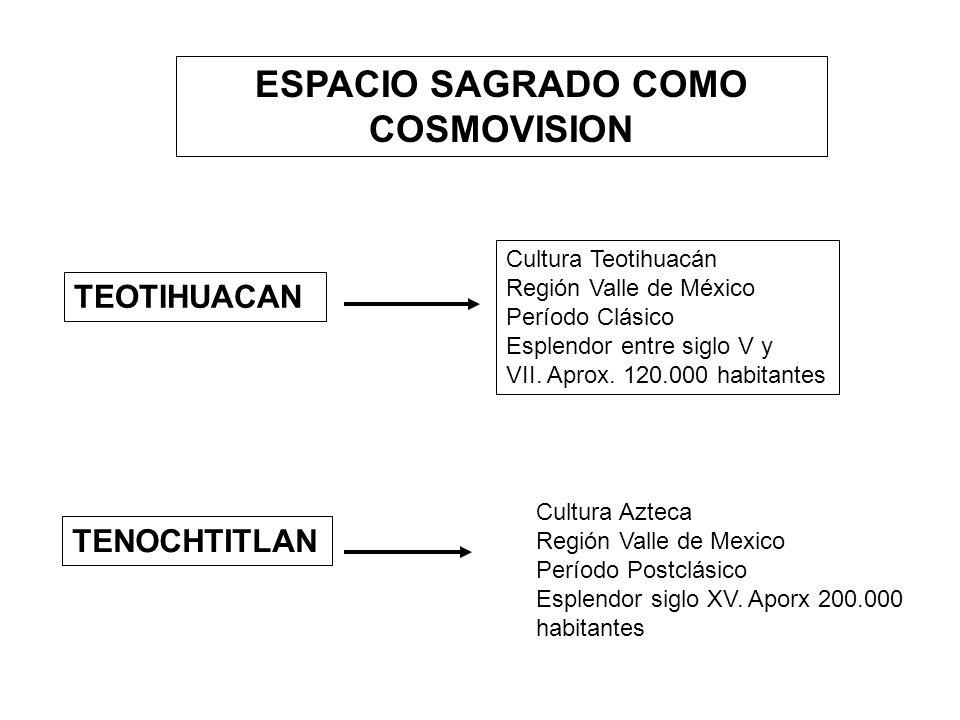 ESPACIO SAGRADO COMO COSMOVISION
