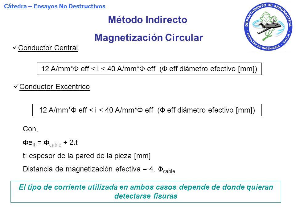 Magnetización Circular