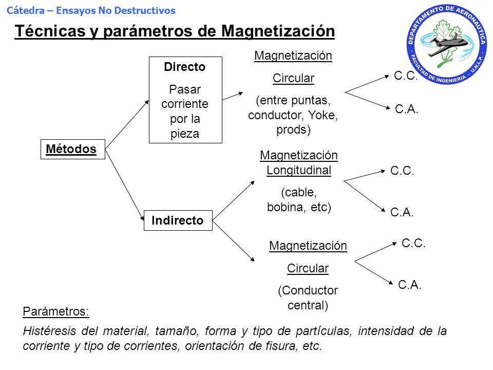 Técnicas y parámetros de Magnetización