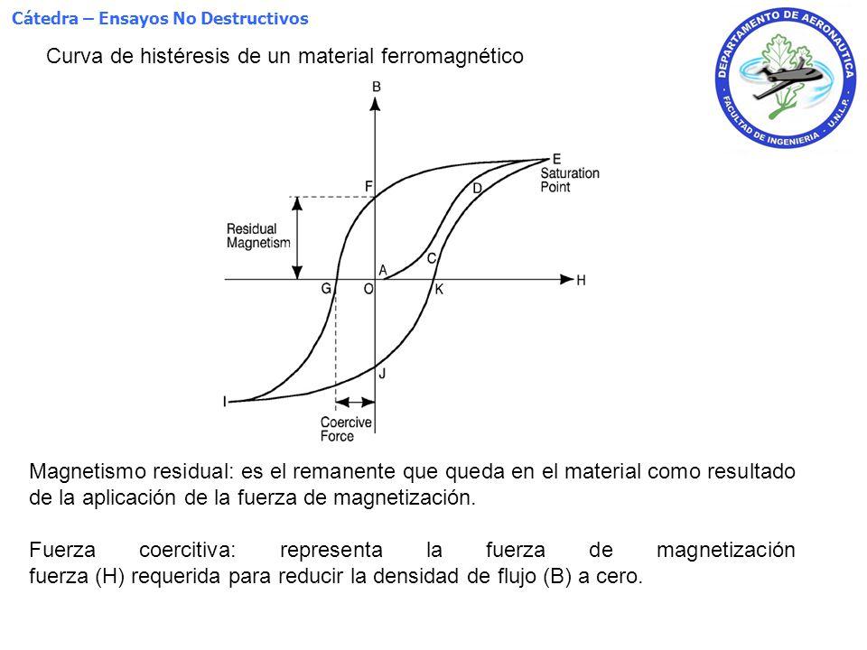 Curva de histéresis de un material ferromagnético