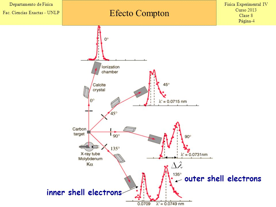 Efecto Compton outer shell electrons inner shell electrons