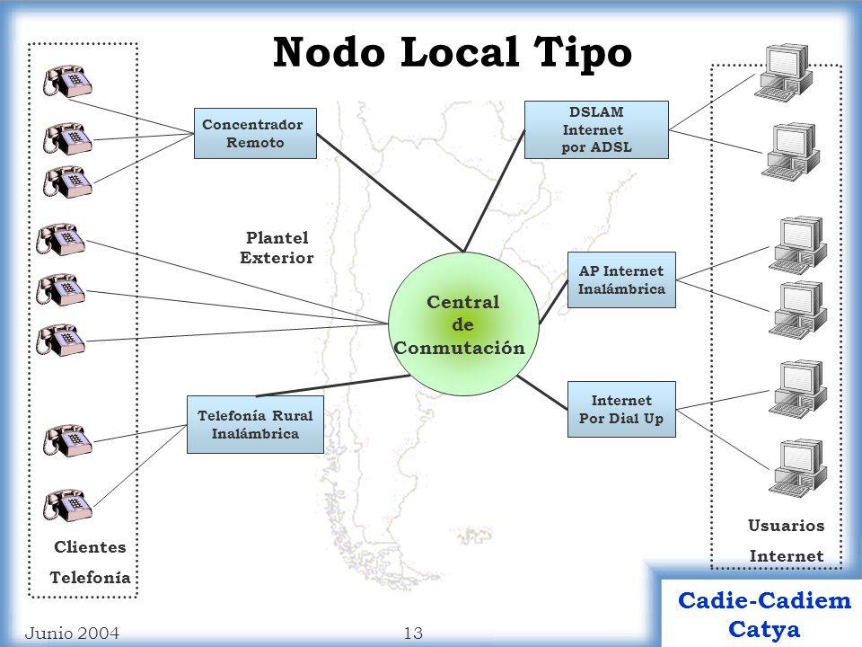 Nodo Local Tipo Central de Conmutación Plantel Exterior Usuarios
