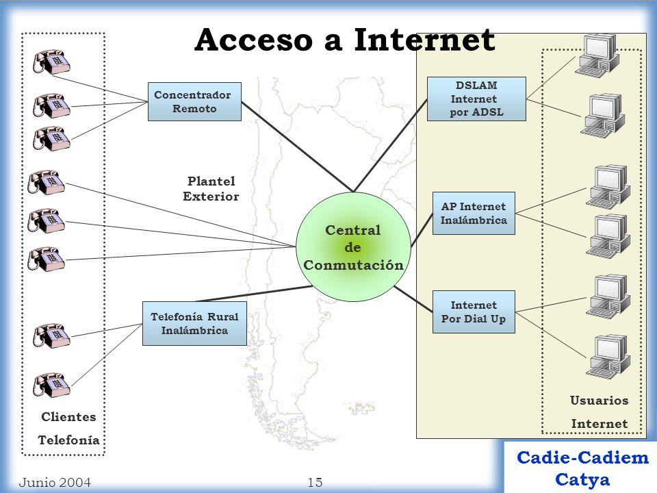 Acceso a Internet Central de Conmutación Plantel Exterior Usuarios