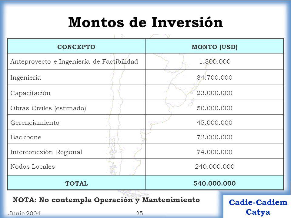Montos de Inversión NOTA: No contempla Operación y Mantenimiento
