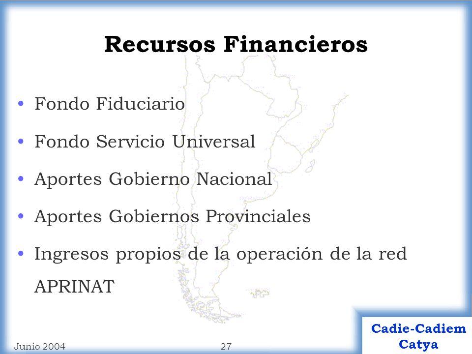 Recursos Financieros Fondo Fiduciario Fondo Servicio Universal