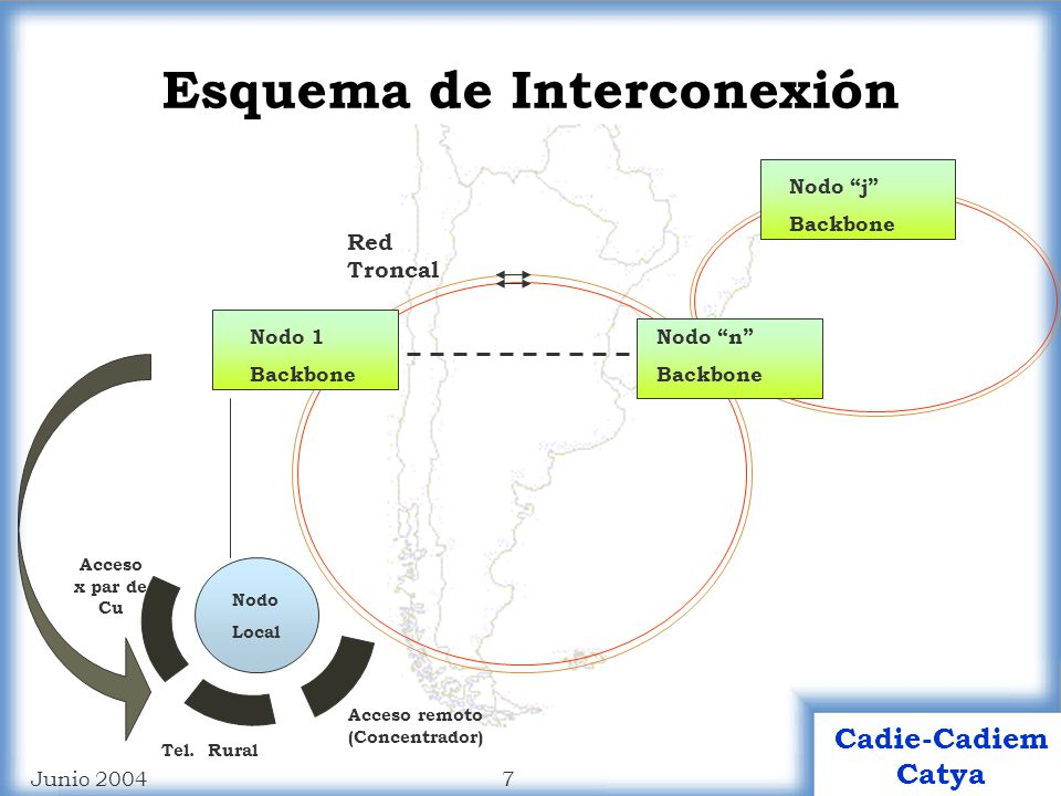 Esquema de Interconexión