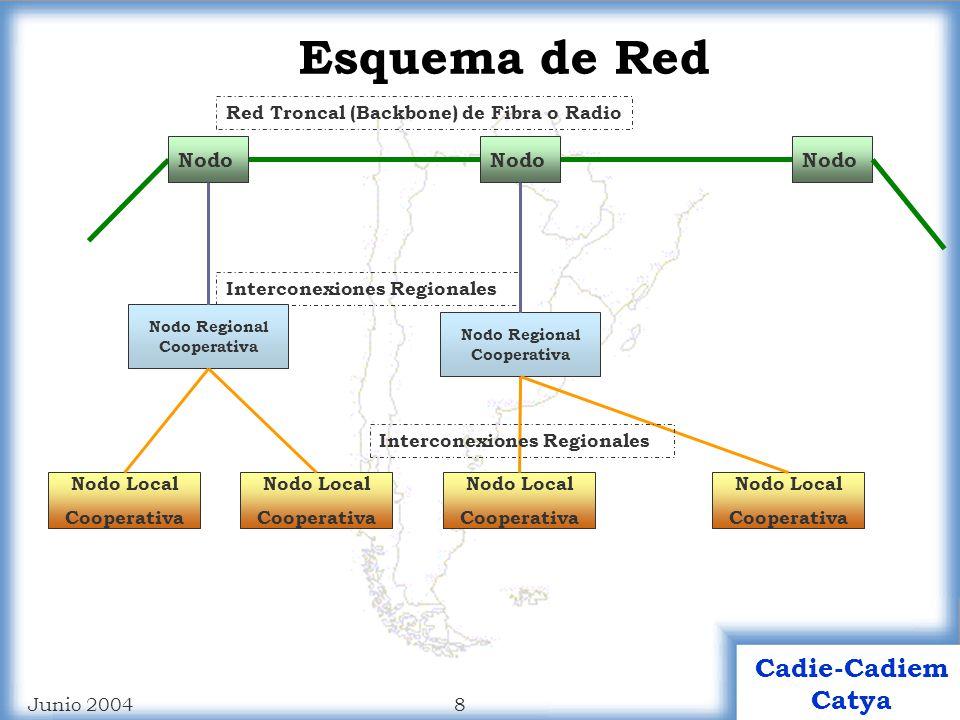 Esquema de Red Nodo Red Troncal (Backbone) de Fibra o Radio