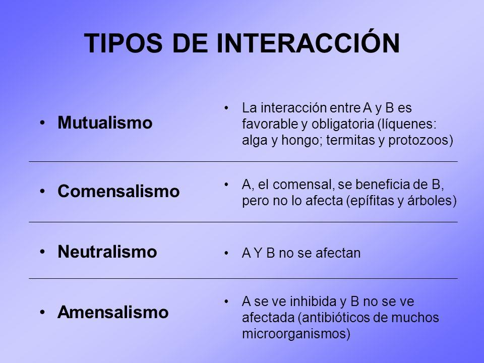 TIPOS DE INTERACCIÓN Mutualismo Comensalismo Neutralismo Amensalismo