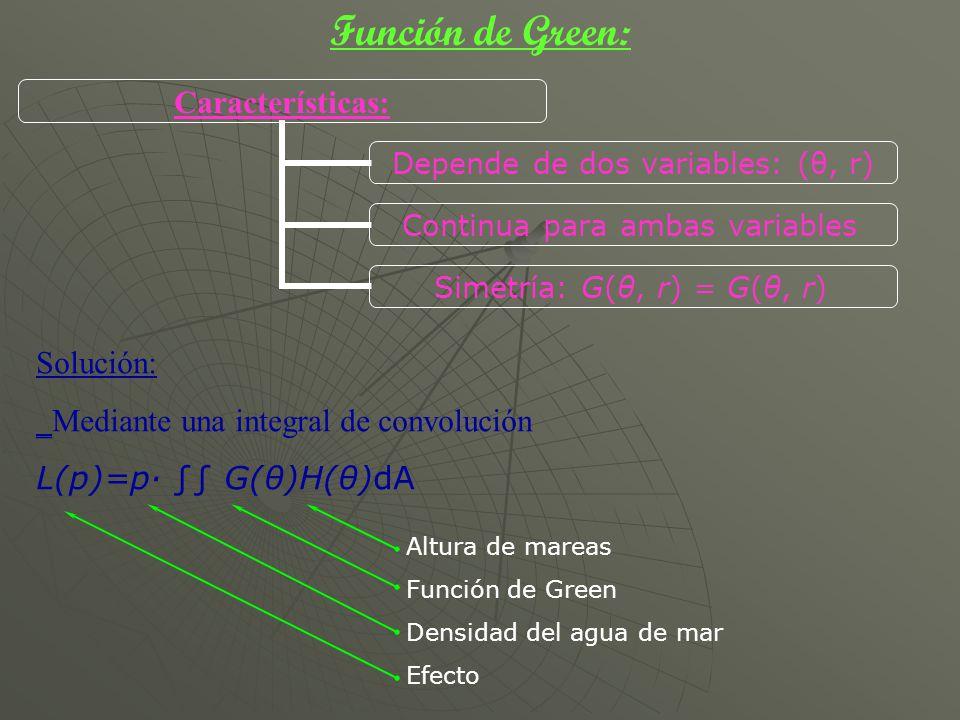 Función de Green: Solución: _Mediante una integral de convolución