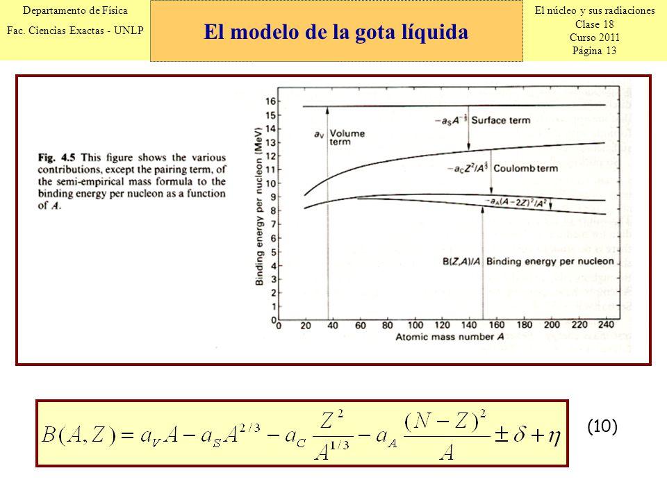 El modelo de la gota líquida