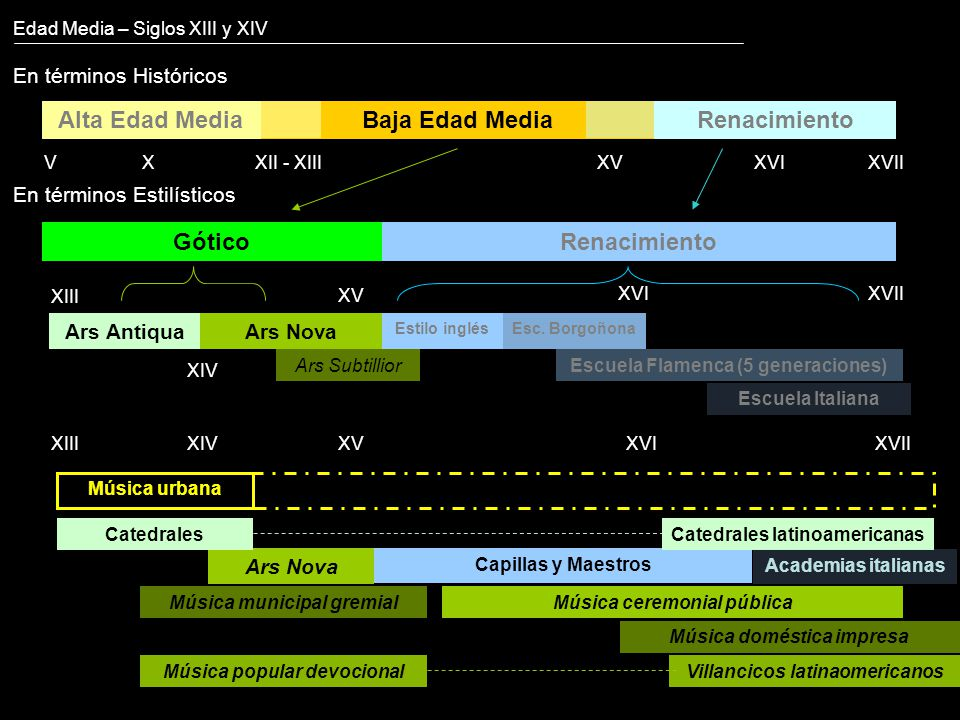 Edad Media – Siglos XIII y XIV