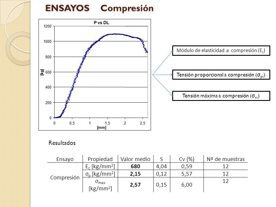 ENSAYOS Compresión Resultados Ensayo Propiedad Valor medio S Cv (%)