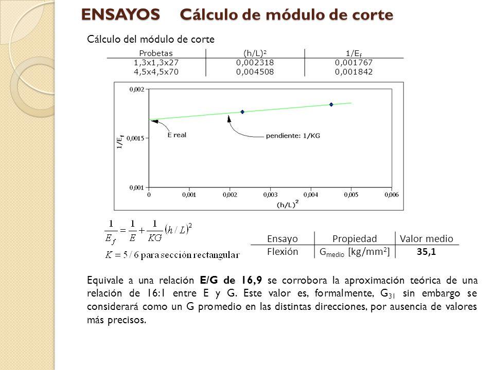 ENSAYOS Cálculo de módulo de corte
