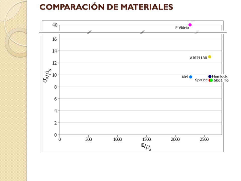 COMPARACIÓN DE MATERIALES