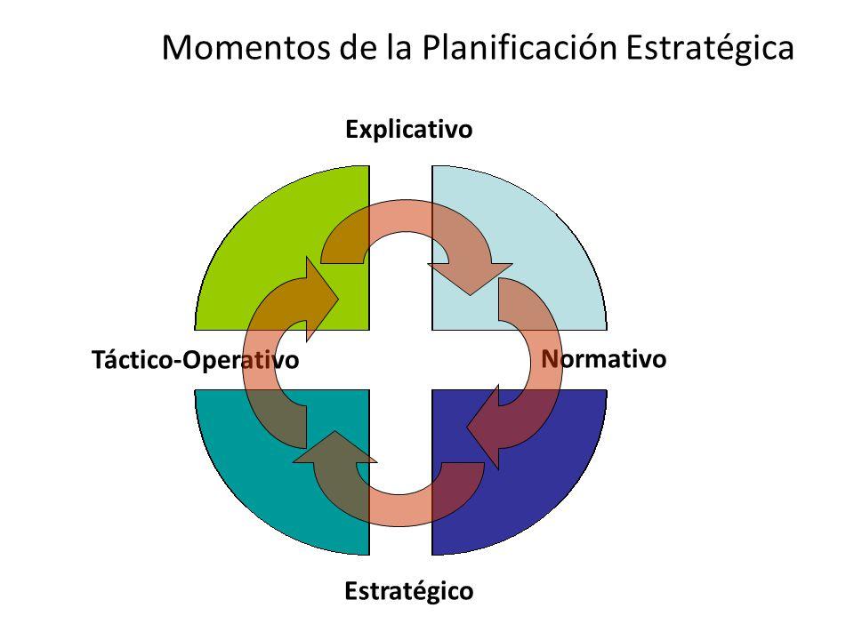 Momentos de la Planificación Estratégica