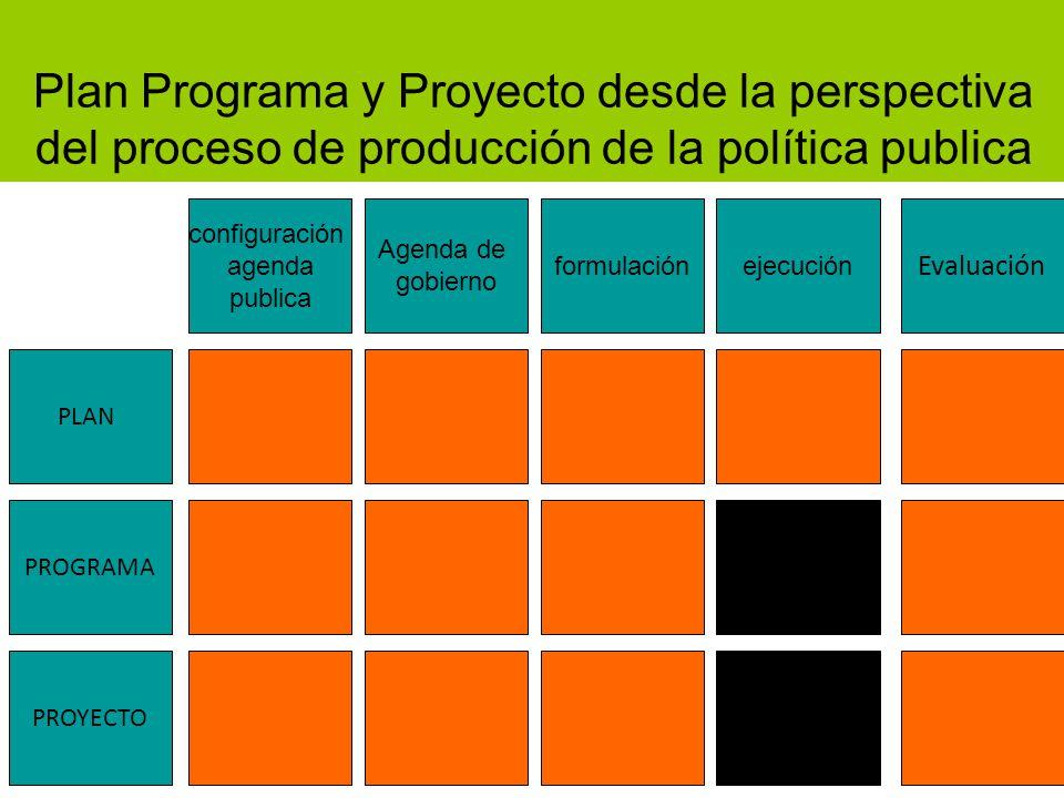 Plan Programa y Proyecto desde la perspectiva del proceso de producción de la política publica