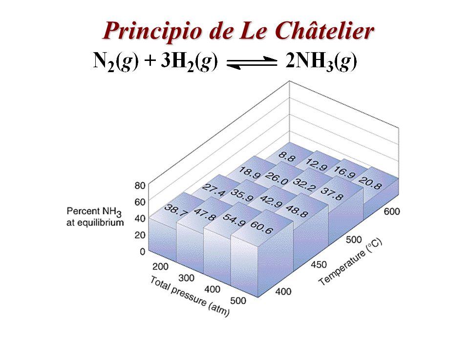 Principio de Le Châtelier