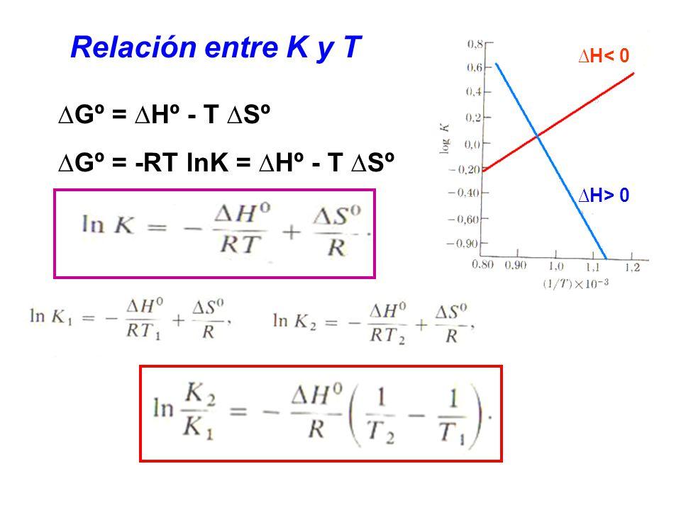 Relación entre K y T ∆Gº = ∆Hº - T ∆Sº ∆Gº = -RT lnK = ∆Hº - T ∆Sº