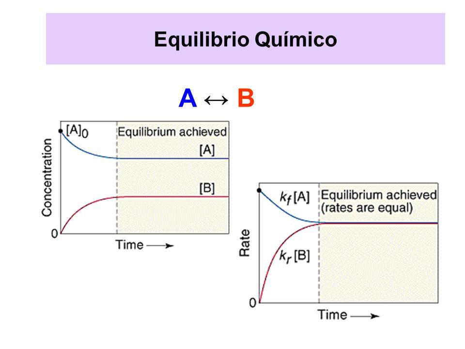 Equilibrio Químico A ↔ B