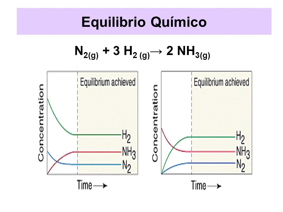 Equilibrio Químico N2(g) + 3 H2 (g)→ 2 NH3(g)