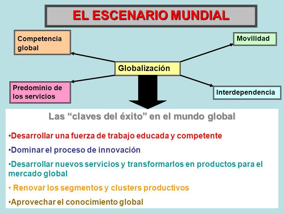 Las claves del éxito en el mundo global