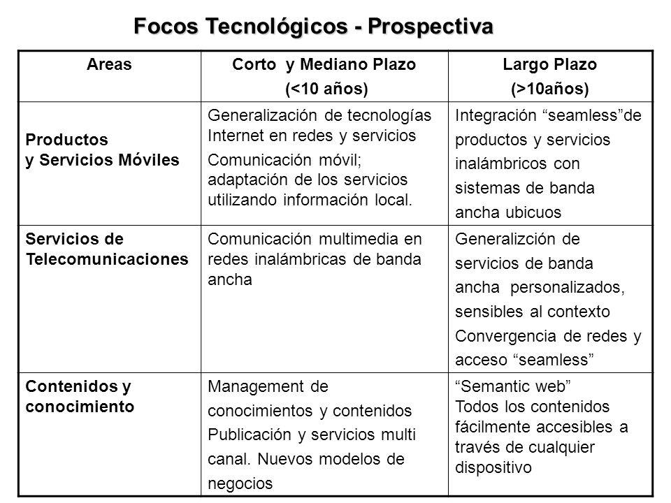 Focos Tecnológicos - Prospectiva