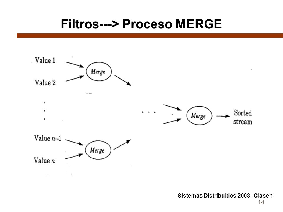 Filtros---> Proceso MERGE