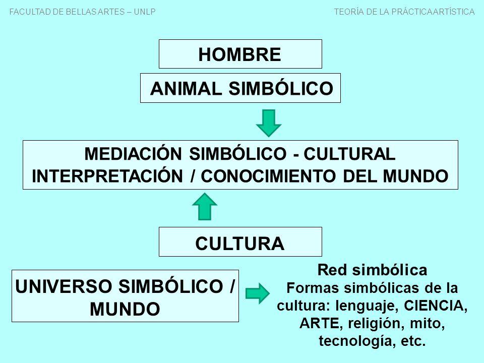 MEDIACIÓN SIMBÓLICO - CULTURAL INTERPRETACIÓN / CONOCIMIENTO DEL MUNDO