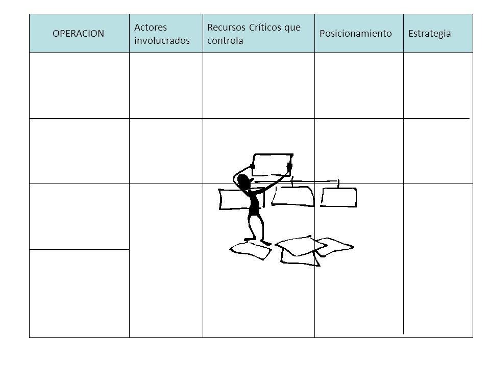OPERACION Actores. involucrados. Recursos Críticos que controla. Posicionamiento. Estrategia.