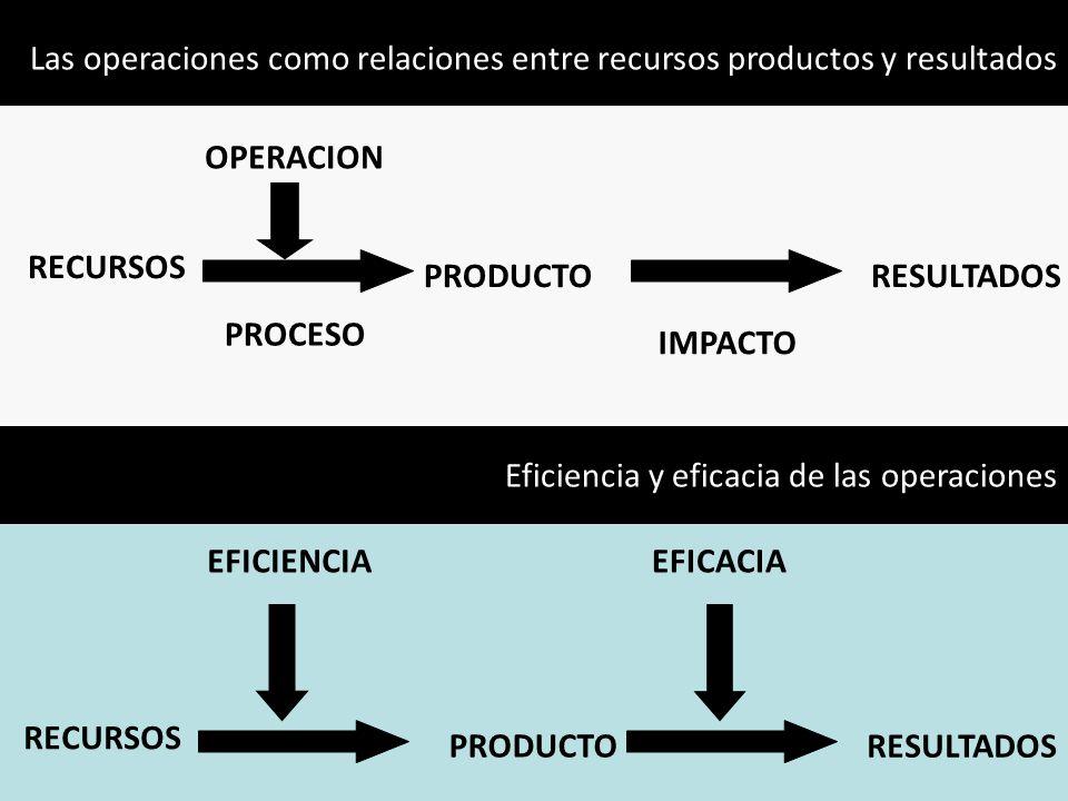 Las operaciones como relaciones entre recursos productos y resultados