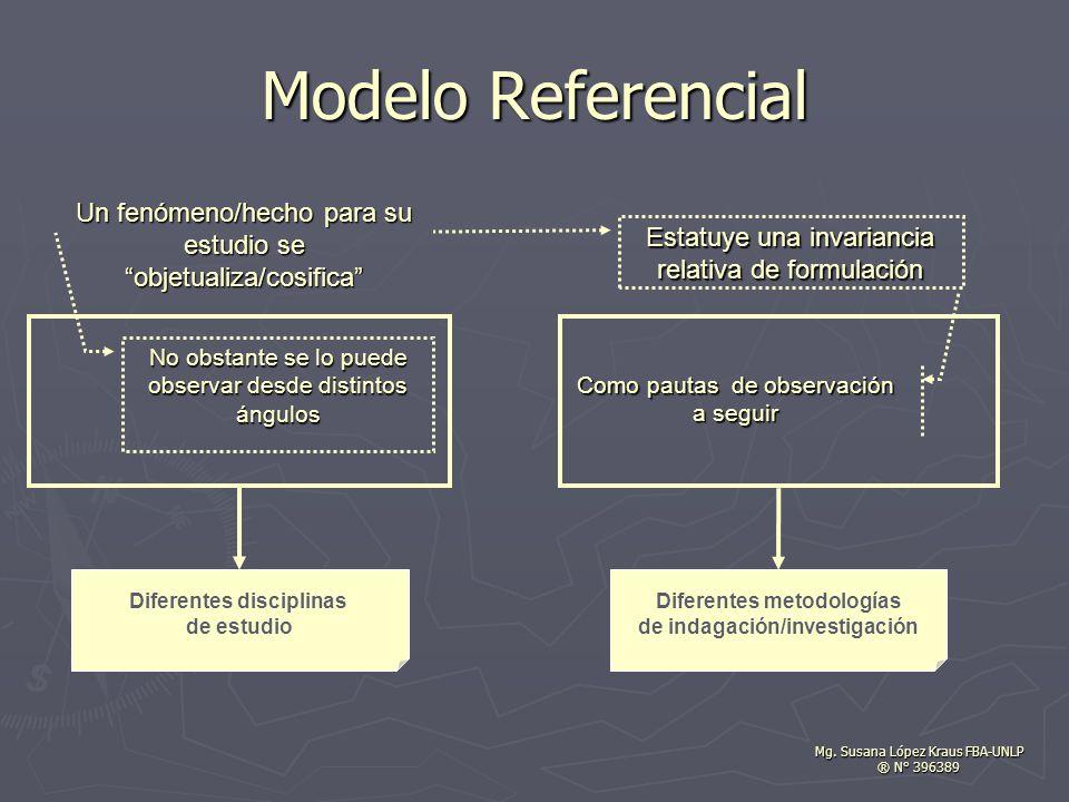 Modelo Referencial Un fenómeno/hecho para su estudio se objetualiza/cosifica Estatuye una invariancia.