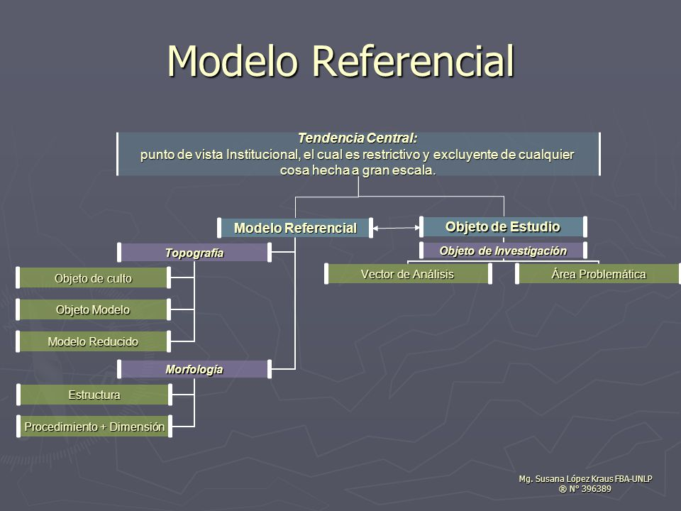 Modelo Referencial Tendencia Central: