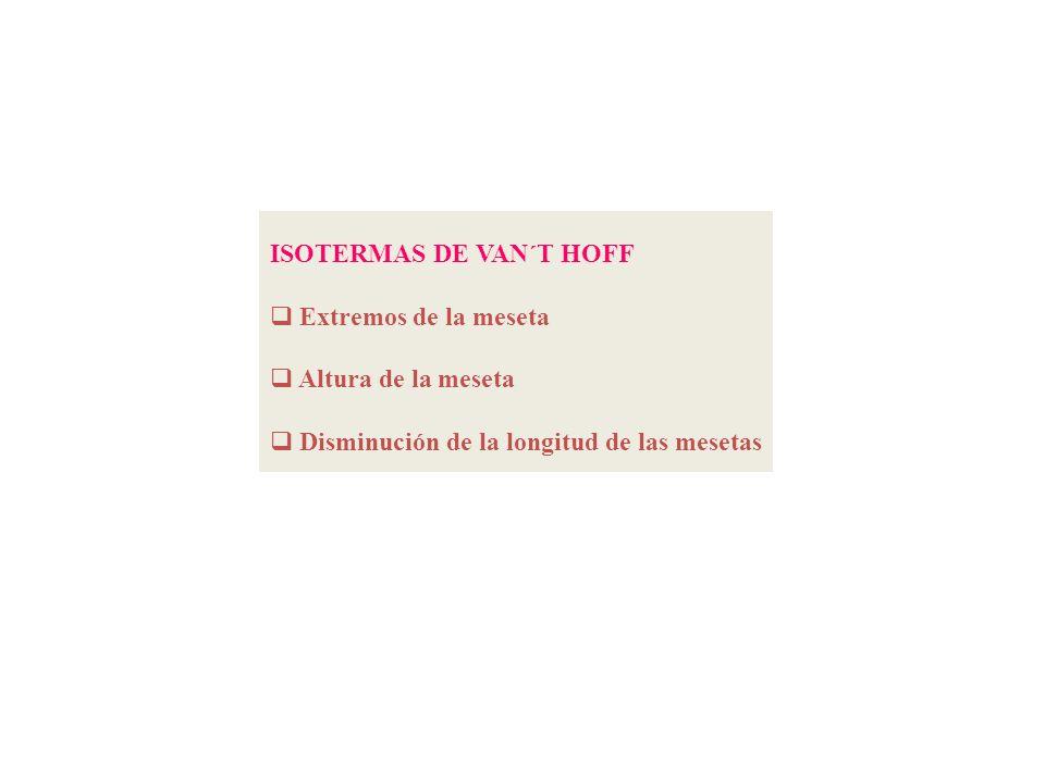 ISOTERMAS DE VAN´T HOFF