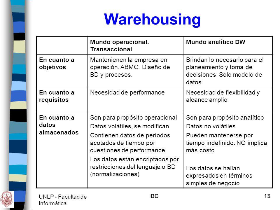 Warehousing Mundo operacional. Transacciónal Mundo analítico DW