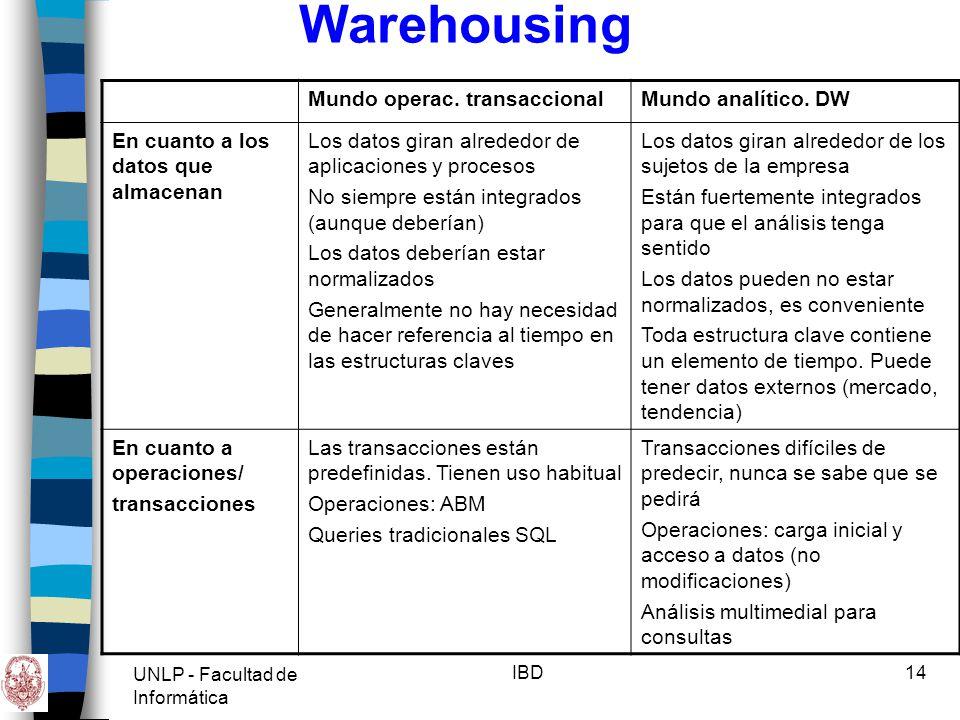 Warehousing Mundo operac. transaccional Mundo analítico. DW