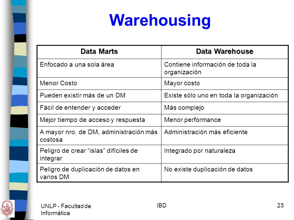 Warehousing Data Marts Data Warehouse Enfocado a una sola área