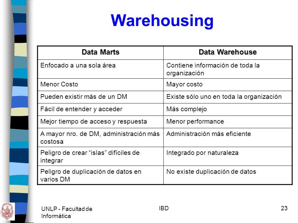 Warehousing Data Marts Data Warehouse Enfocado a una sola área