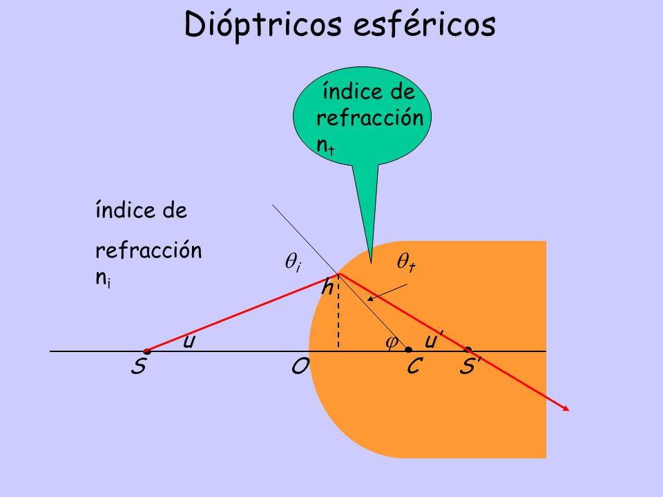Dióptricos esféricos índice de refracción nt índice de refracción ni