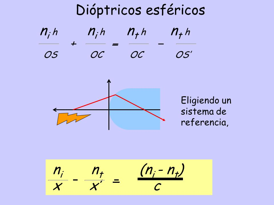 Dióptricos esféricos ni nt (ni - nt) x x' c OS OC OC OS'