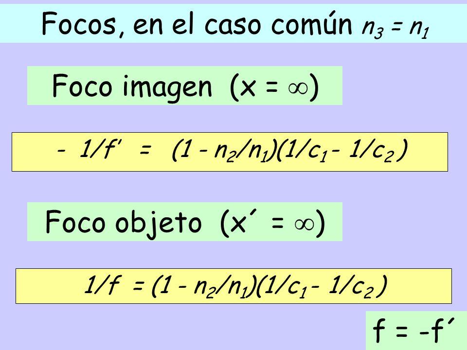Focos, en el caso común n3 = n1