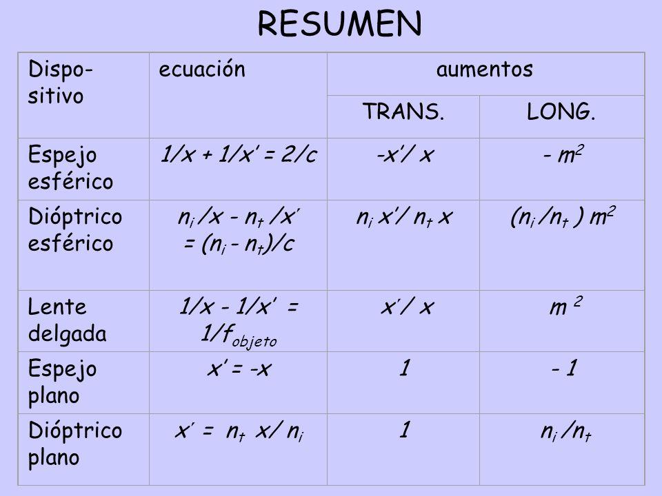 RESUMEN Dispo- sitivo ecuación aumentos TRANS. LONG. Espejo esférico